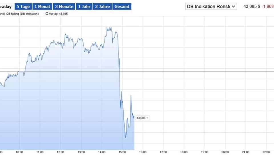 OPEC hebt Förderquoten: Ölpreis bricht ein