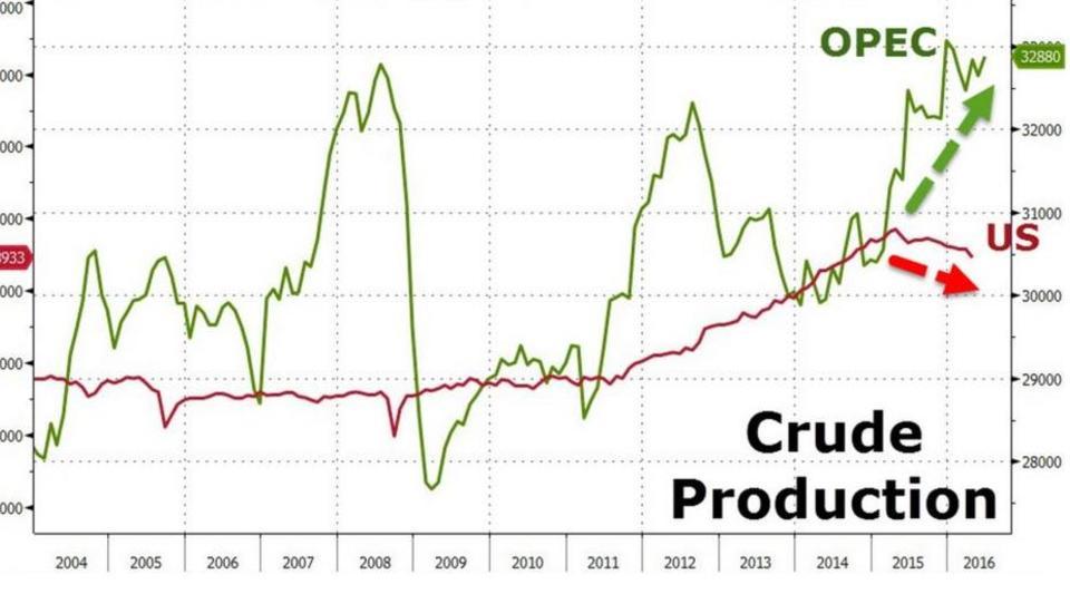 Saudi Arabien hält die USA bei Öl-Produktion auf Distanz
