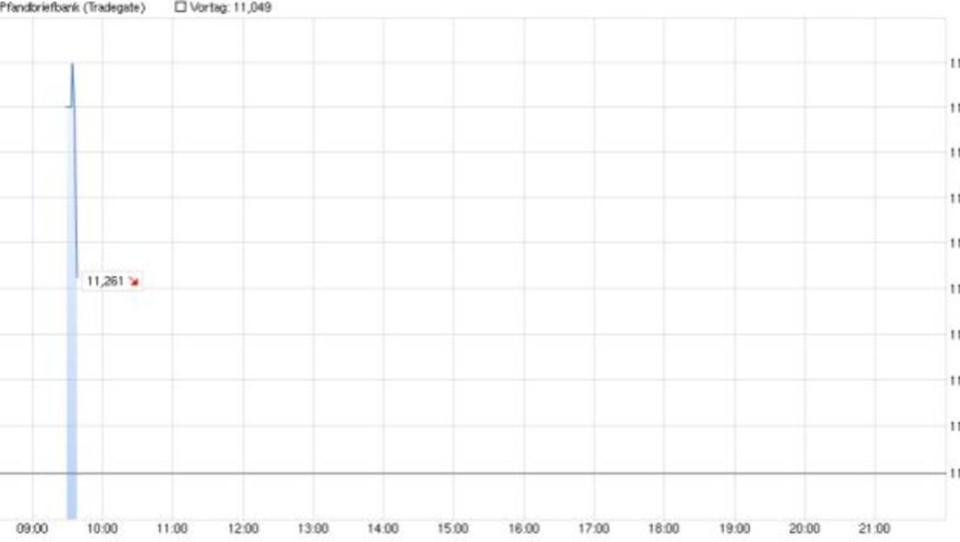 Deutsche Pfandbriefbank startet mit Kursgewinnen an die Börse