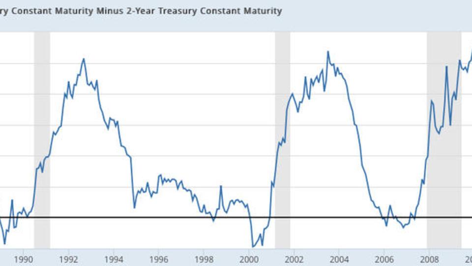 Federal Reserve fährt mit Zins-Politik Donald Trump in die Parade