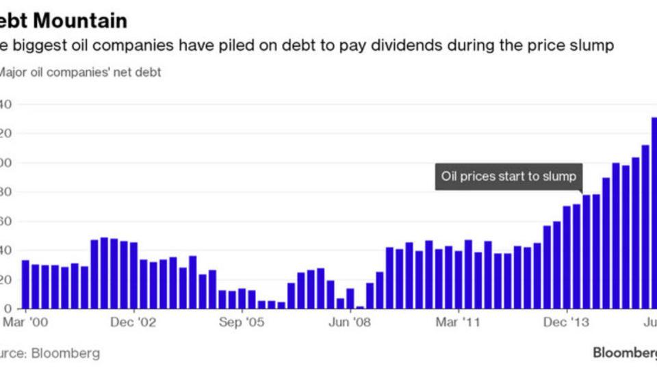 Schulden großer Ölkonzerne haben sich seit 2014 verdoppelt
