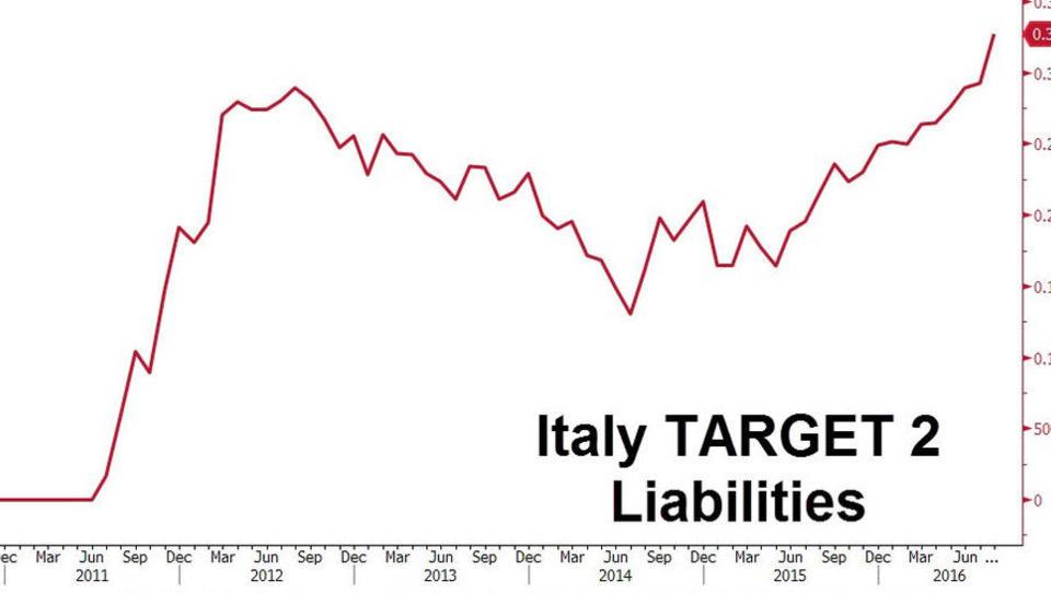 Banken-Krise: Massive Kapitalflucht aus Italien