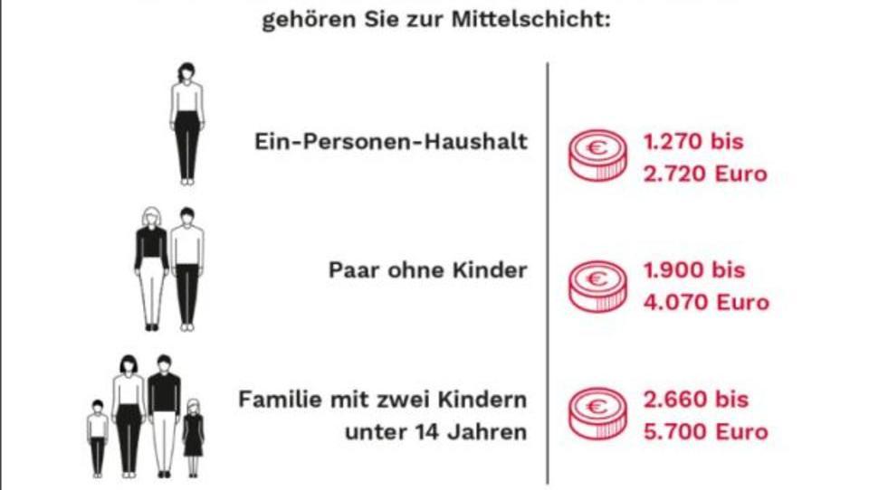 Die deutsche Mittelschicht ist verunsichert und schrumpft