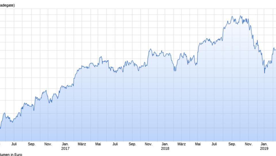 Aktienrückkäufe: Bei Apple geht die Rechnung nicht auf