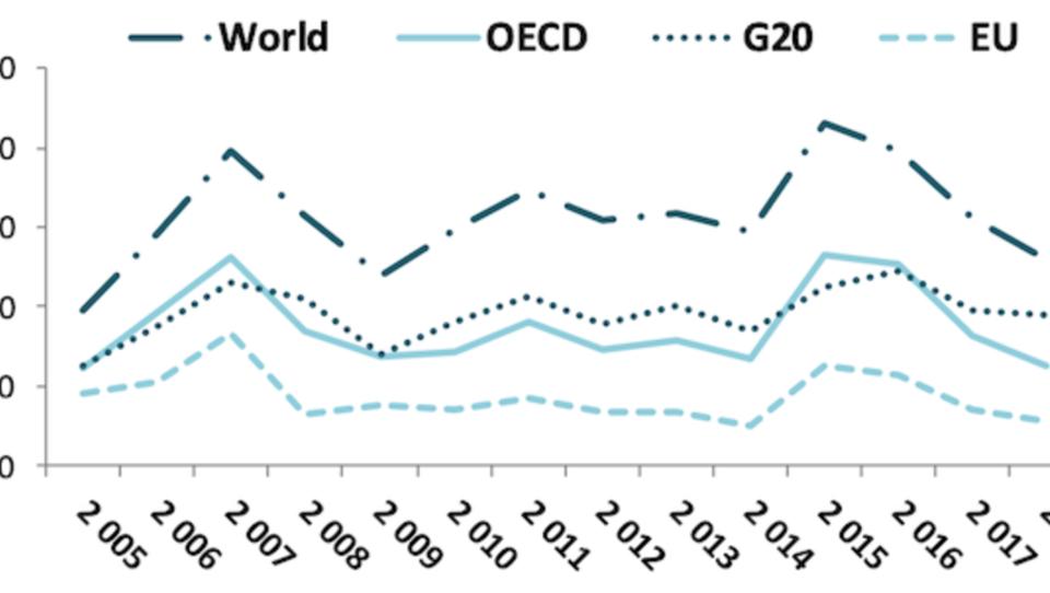 Ausländische Direktinvestitionen brechen weltweit ein