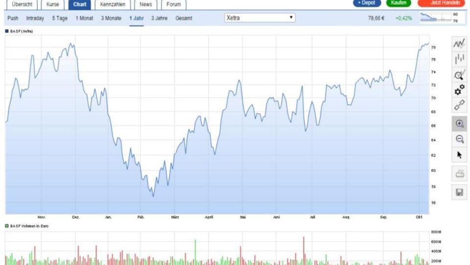 BASF-Aktie erreicht Jahreshoch