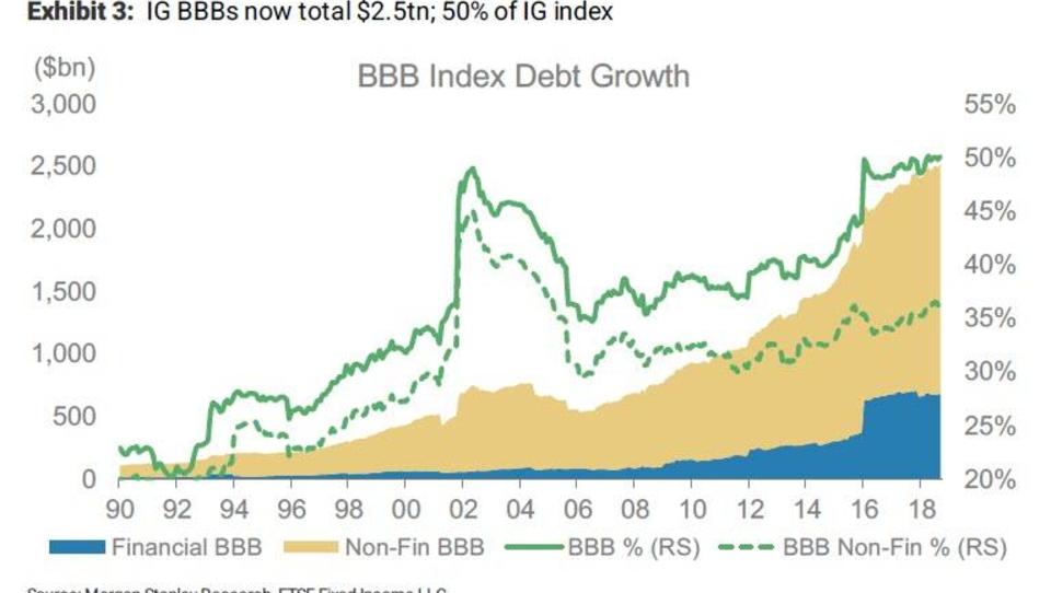 BIZ warnt vor Ausfall-Kaskade bei Unternehmensanleihen