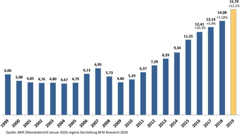 Neuer Rekord bei Einnahmen aus Grunderwerbssteuer