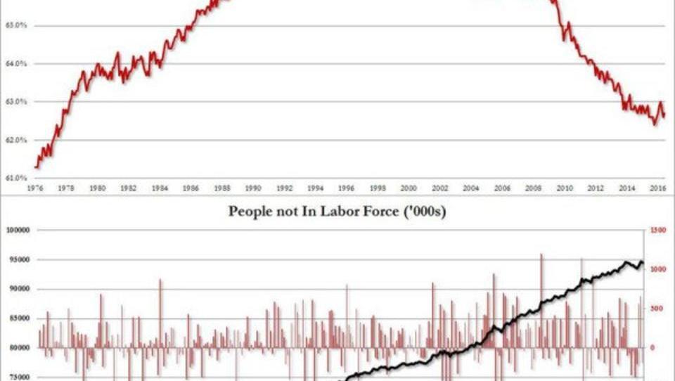 US-Arbeitsmarkt: In der Realität findet der Aufschwung nicht statt