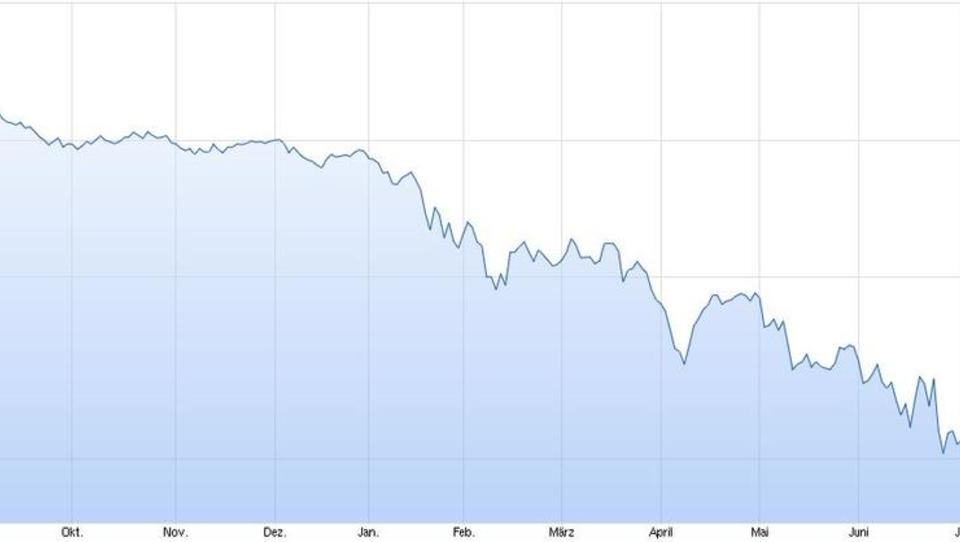 Italien: Banco Popolare meldet 380 Millionen Euro Verlust