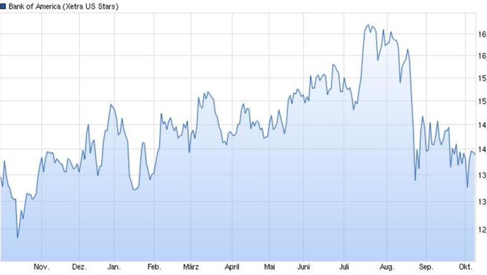 Bank of America testet die Range