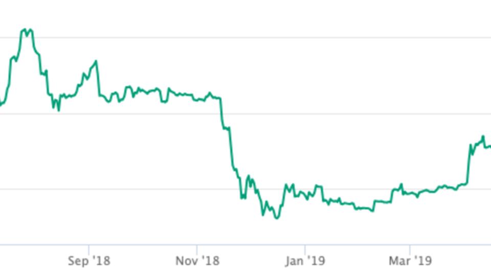 Warum stieg der Bitcoin-Kurs am Wochenende um mehr als 1.000 Dollar?