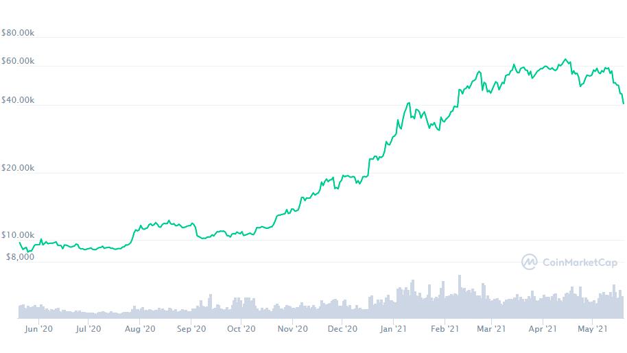 Panik setzt ein: Bitcoin-Kurs stürzt unter die Marke von 40.000 Dollar