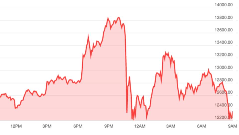 Bitcoin-Preis stürzt ab, große Krypto-Börse geht offline