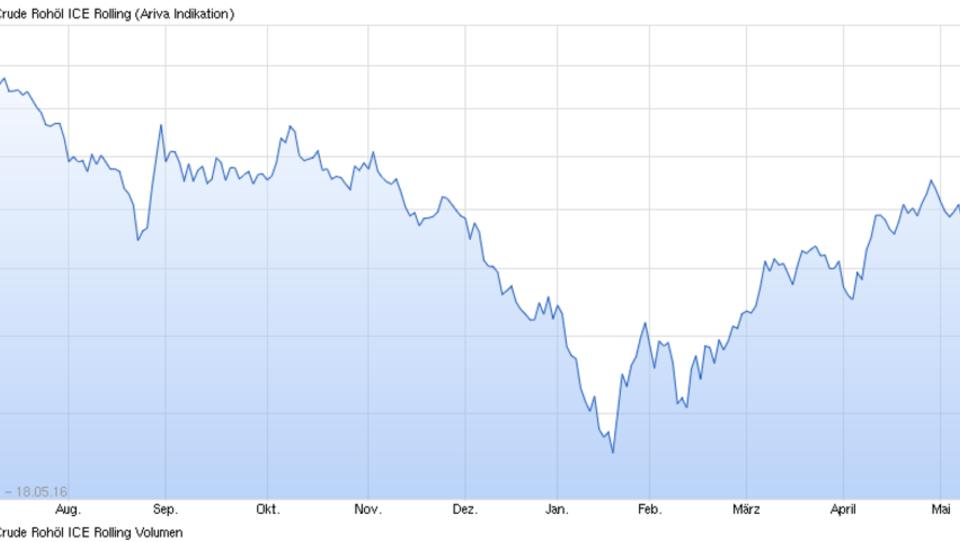 Ökonomen glauben Goldman nicht: Keine Wende beim Ölpreis