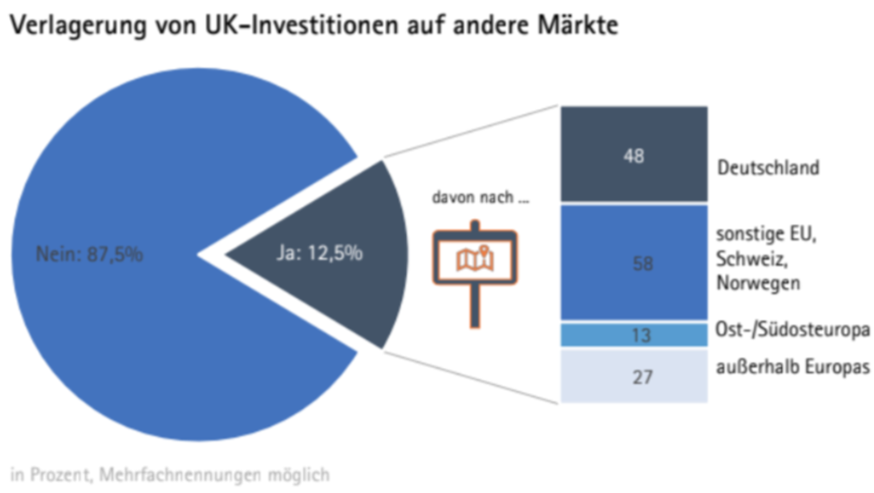 Drohender Brexit hat der deutschen Wirtschaft bereits schwer geschadet