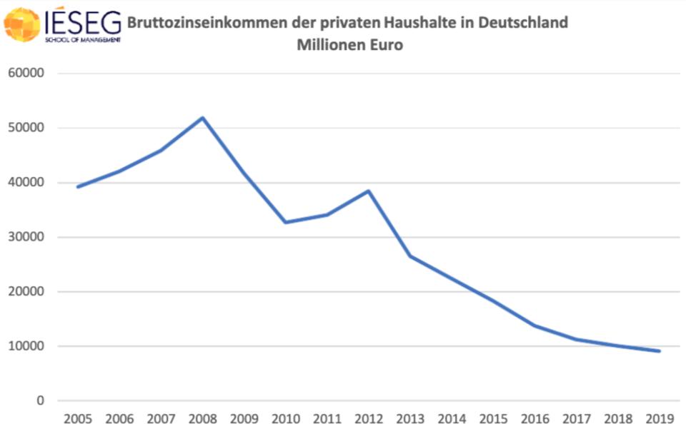 Bruttozinseinkommen-deutsche-Haushalte-5d7a59fab0952-5d7a59fab0a5a.png