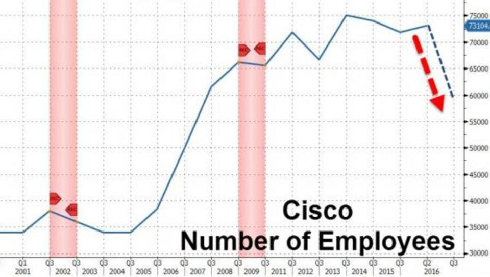 Technologie-Konzern Cisco will tausende Stellen streichen