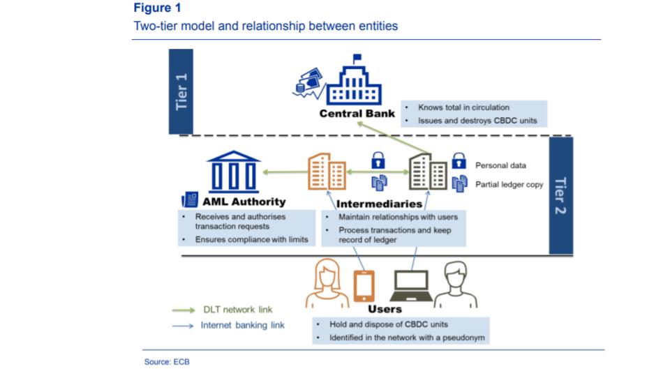 Digitale Zentralbankwährungen: Das globale Wettrüsten zwischen den USA, China und der EU heizt sich auf