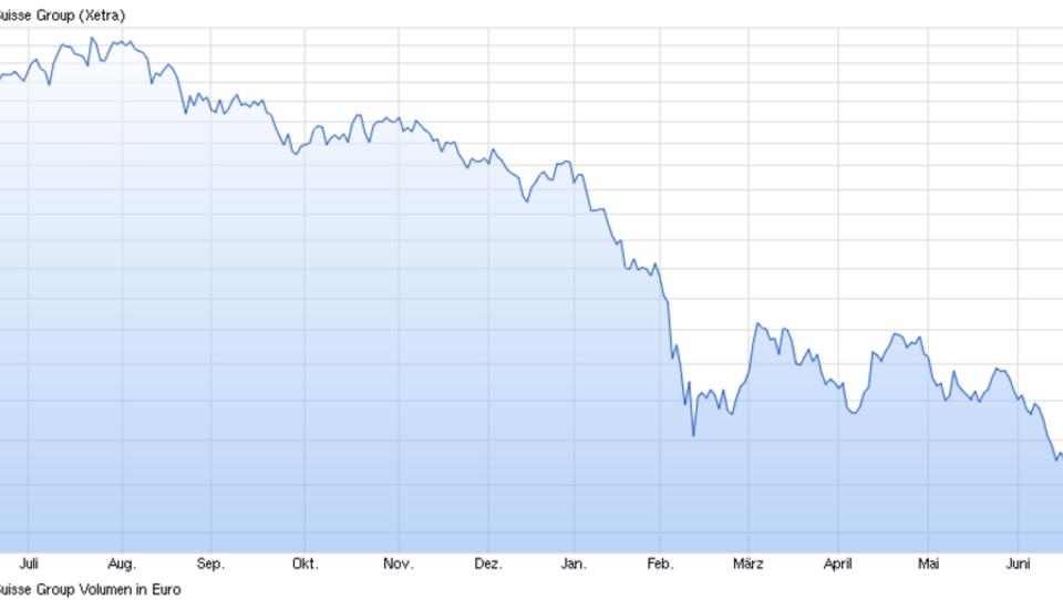 Banken melden erneut hohe Aktien-Verluste
