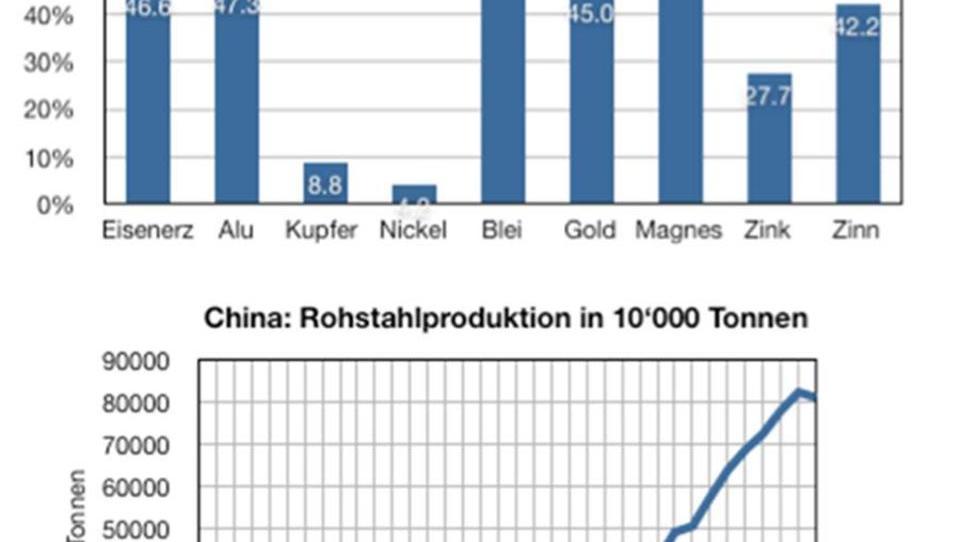 Rohstoff-Schock: Gefährliche Spirale, die kaum zu stoppen ist