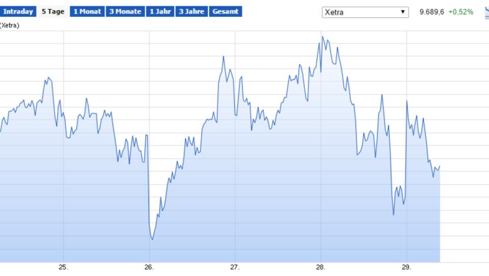 Börse: Dax erholt sich, Ölpreis steigt