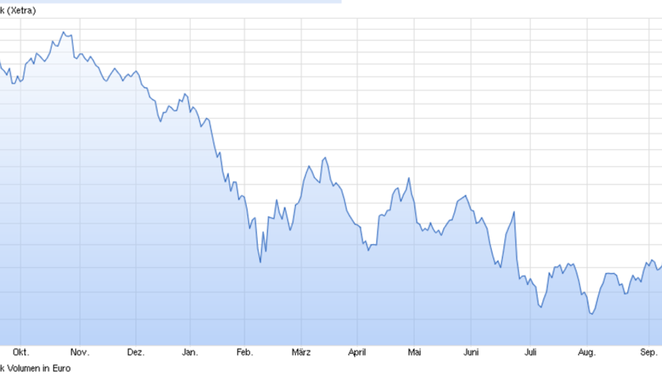Deutsche Bank: Aktien-Kurs stürzt weiter ab