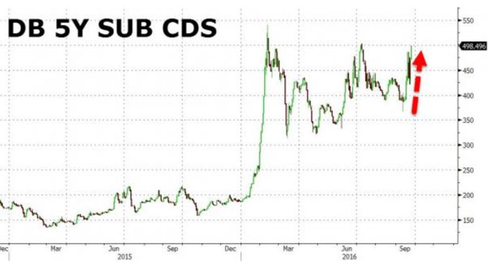 Deutsche Bank: Investoren erhöhen Druck auf Bundesregierung