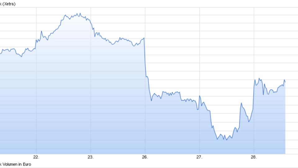 Dax steigt: Aktienkurs der Deutschen Bank erholt sich