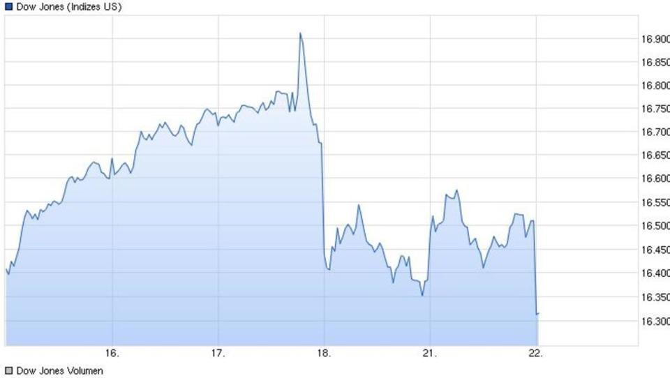 Märkte nervös: Die US-Notenbank wird zum Unsicherheits-Faktor