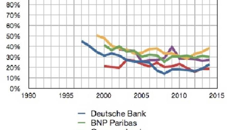 Banken bereiten sich weltweit auf Massen-Entlassungen vor