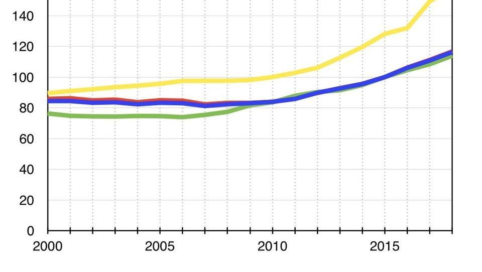 Immobilien: Wie Deutschland in eine neue Ära der Inflation geraten kann