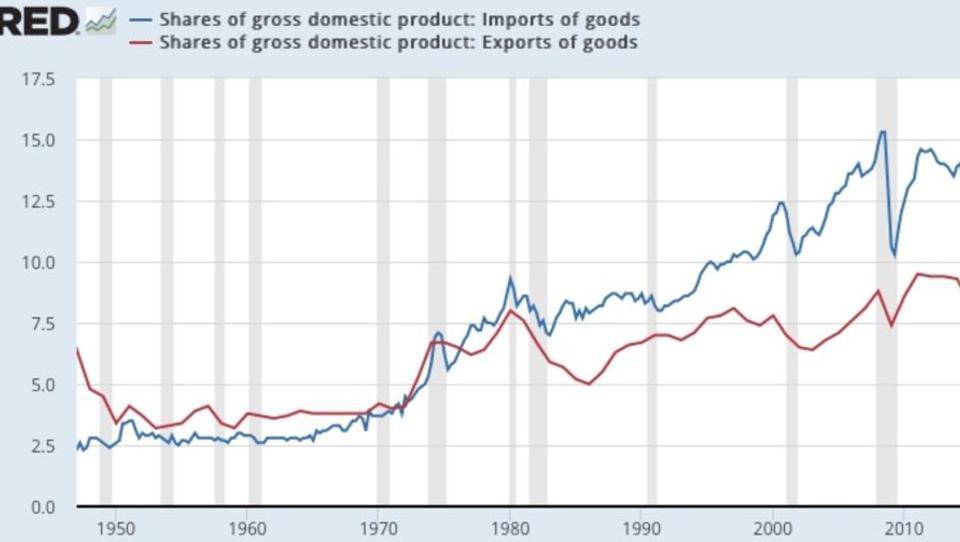 Neue US-Wirtschaftspolitik wird zur großen Gefahr für Deutschland