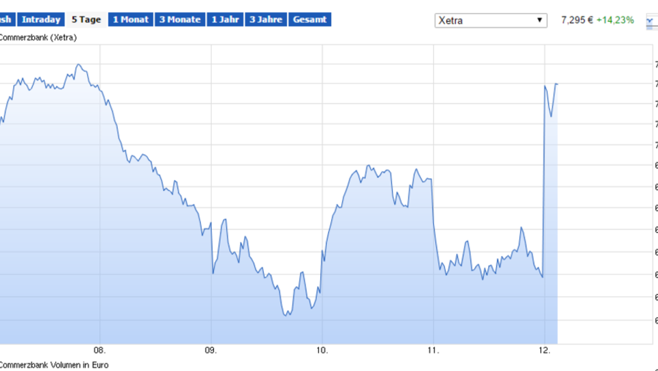 Commerzbank meldet Gewinn, Aktie schießt nach oben