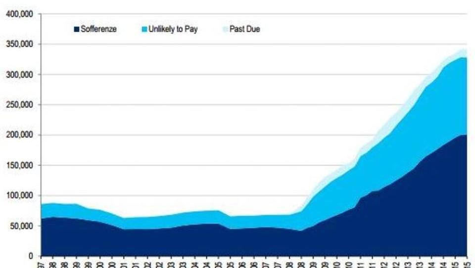 Deutsche Banken nervös: 90 Milliarden Dollar Risiko in Italien