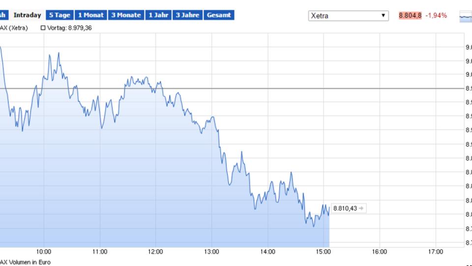 Europas Börsen am Dienstag weiter nervös