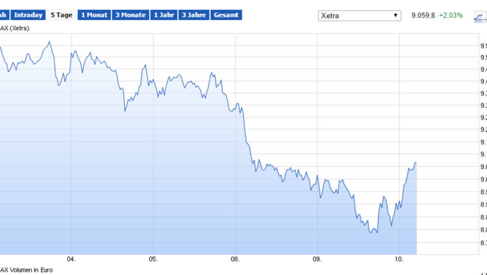 Dax sackt ab, Banken-Werte verlieren