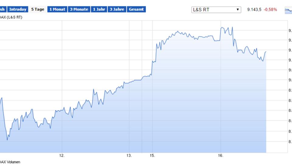 Europas Börsen mit Gewinnen, Dax schließt stärker