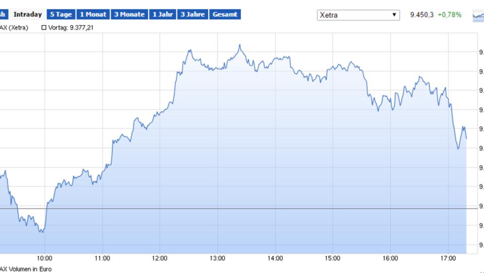Europas Börsen schließen im Minus