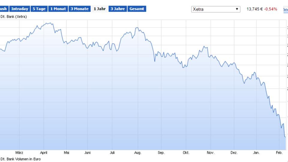 Bank-Aktien in Europa weiter unter sehr starkem Druck