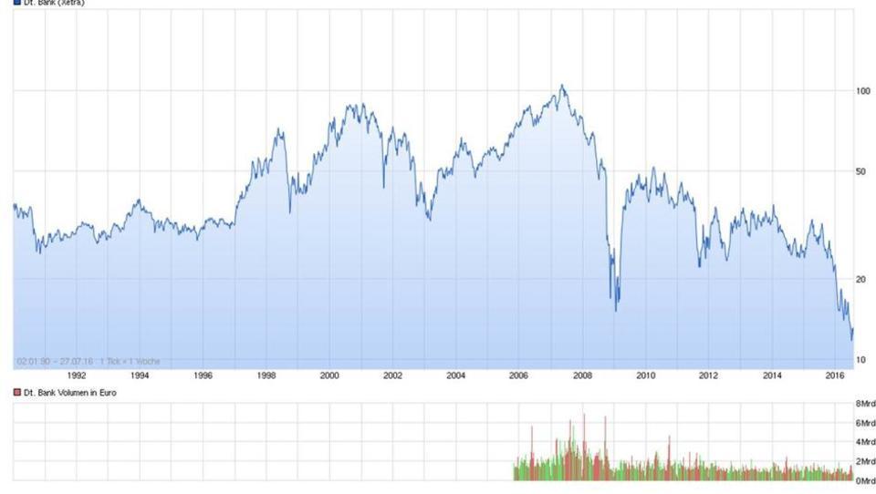 Deutsche Bank verliert den Anschluss an die Welt-Spitze
