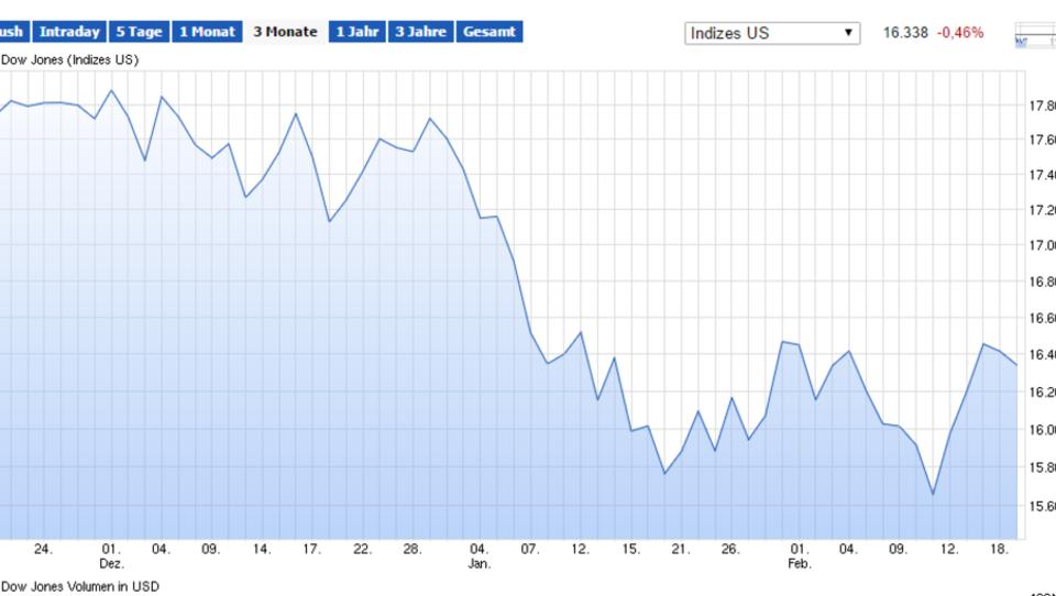 Sinkender Ölpreis belastet: Wall Street eröffnet im Minus