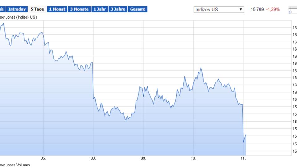 Wall Street schließt mit Kursverlusten