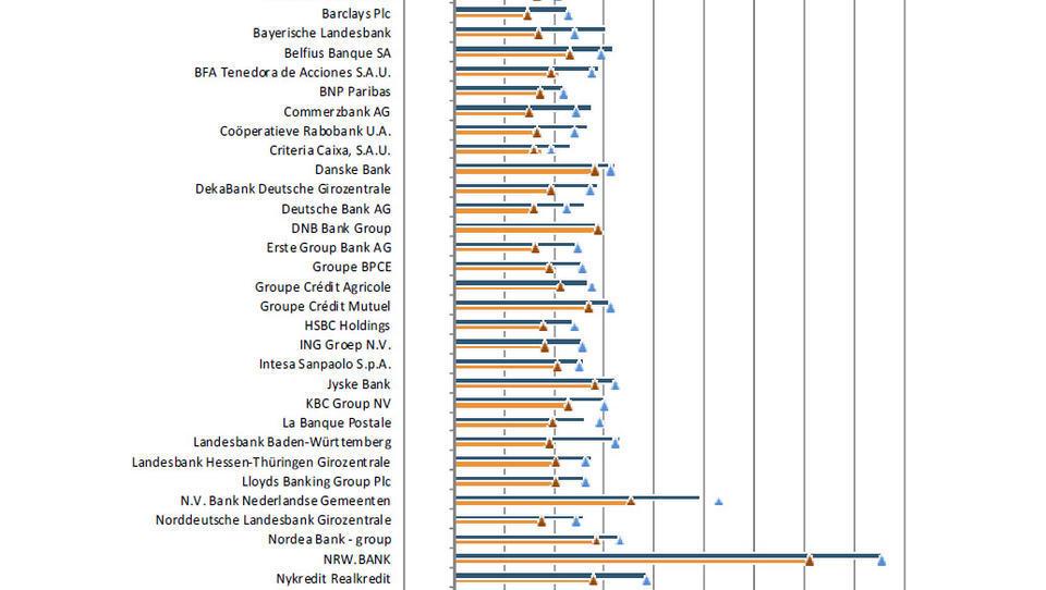 EZB-Stresstest: Italien, Österreich und Irland mit Problemen