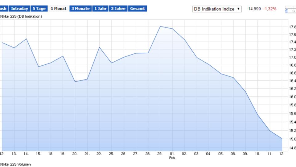 Erholung an Asiens Börsen, Dax startet leicht im Plus