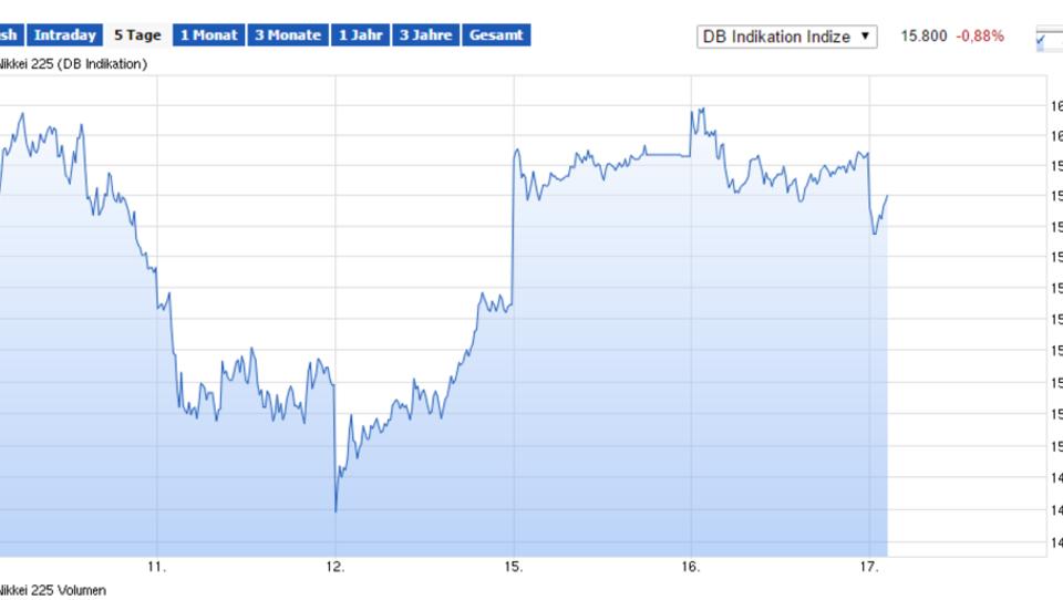 Börsen in Fernost uneinheitlich, Dax leicht im Plus