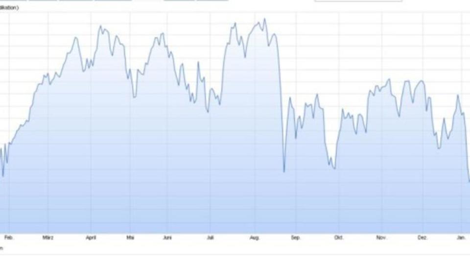 Schweizer Aktienmarkt: SMI fällt unter 8000 Punkte