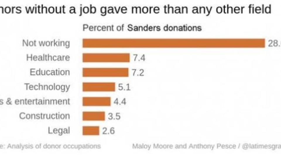 Spenden: Arbeitslose für Sanders, die Banken für Clinton