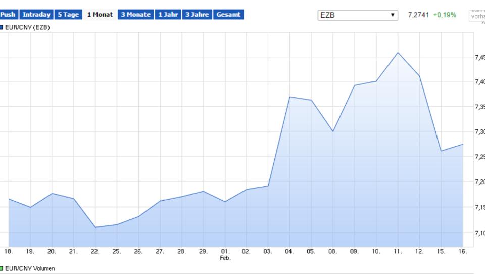 Gegen Hedgefonds: China schließt Abwertung des Yuan aus