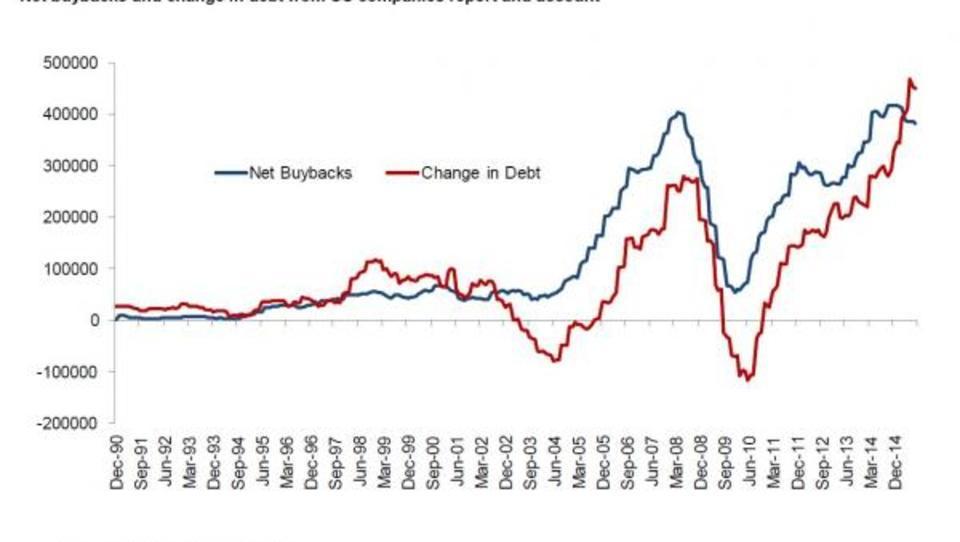 US-Unternehmen verwenden billige Kredite für Rückkauf von Aktien